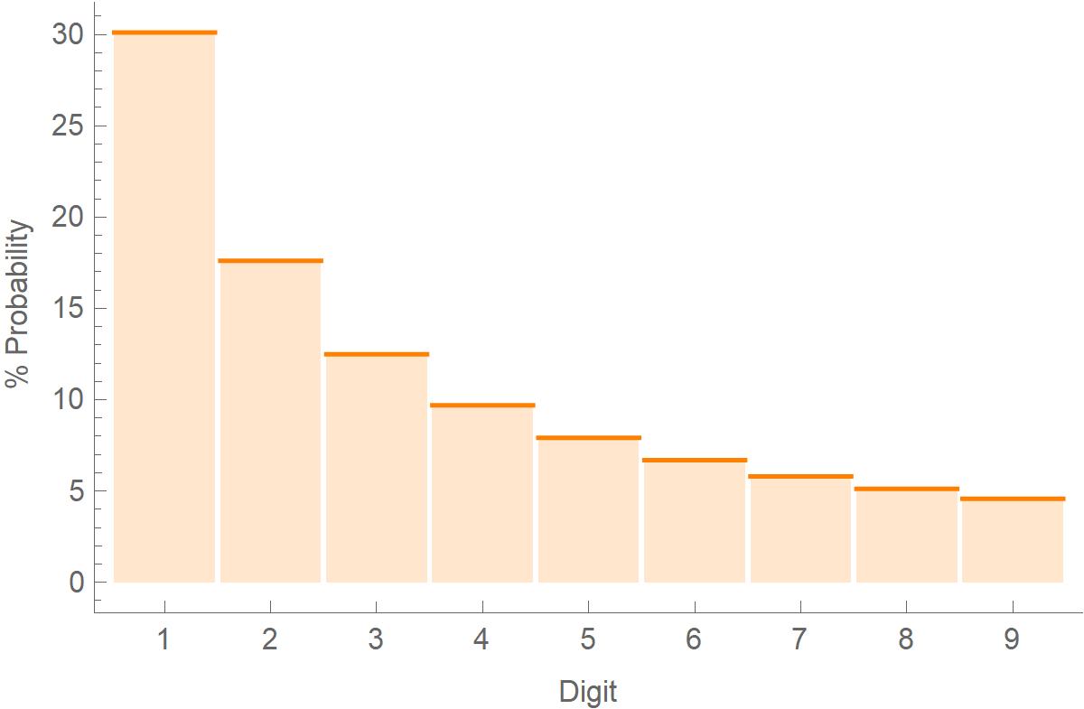 Benford distribution
