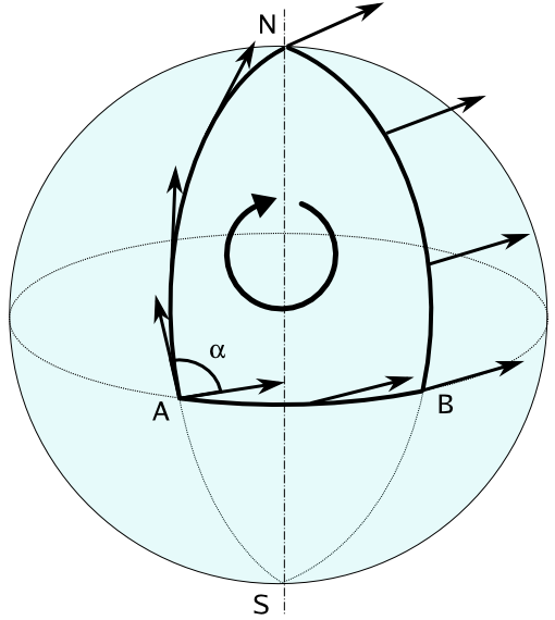 Parallel transport of a vector on the surface of a sphere