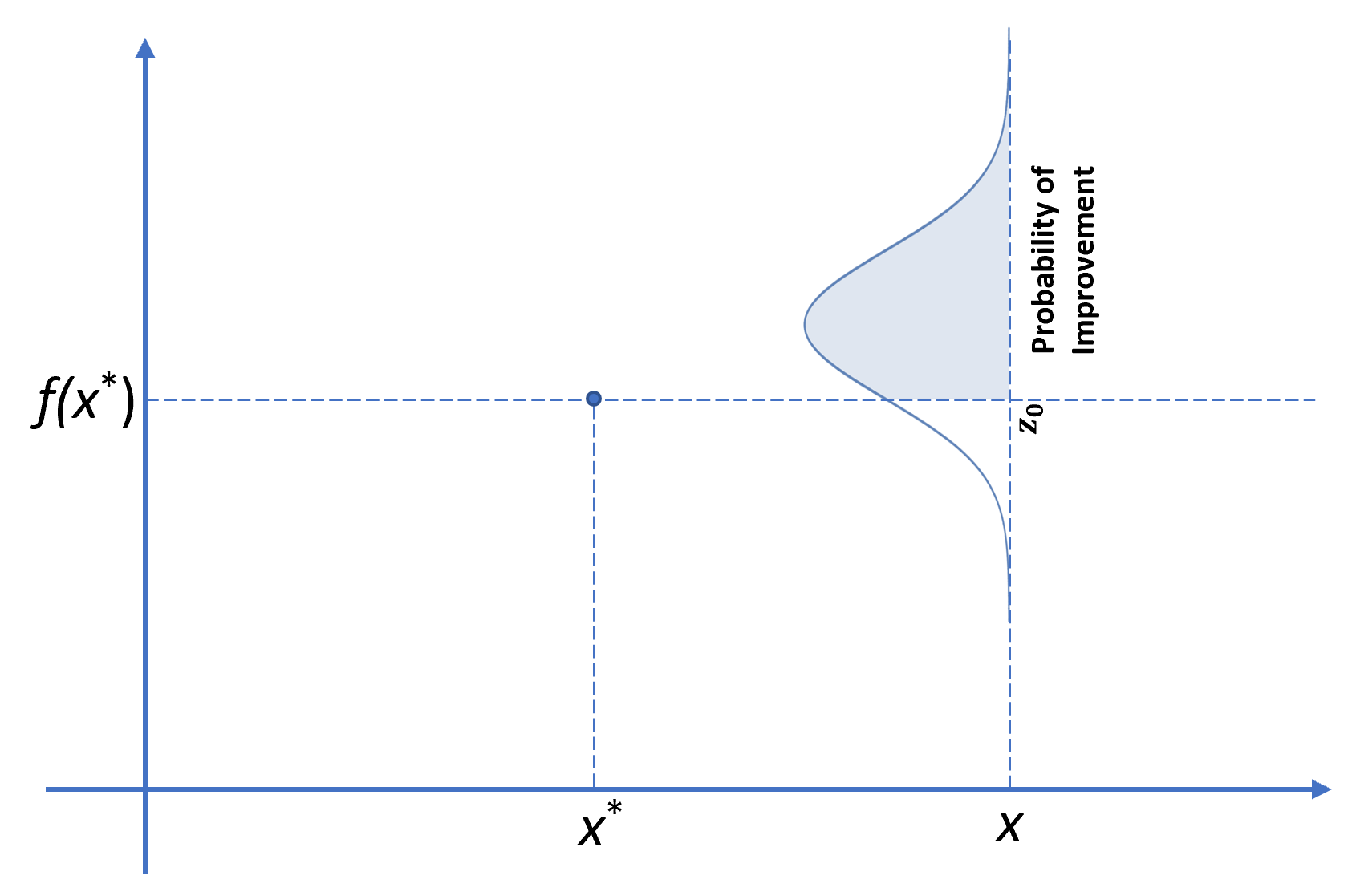 Probability of Improvement function