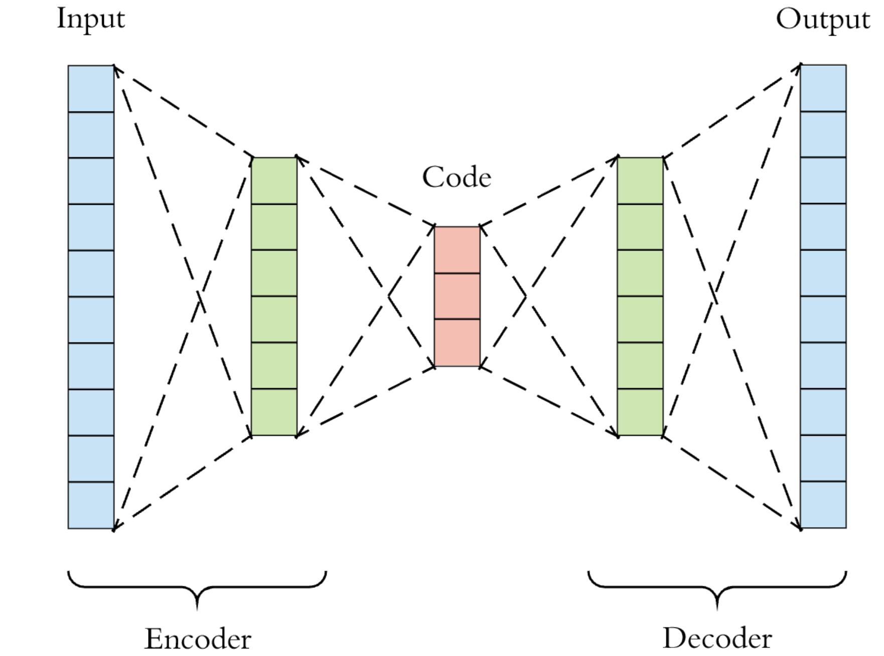 Schematic representation of an autoencoder
