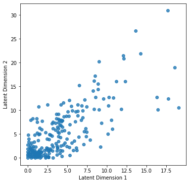 2D latent space of an autoencoder