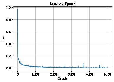 Loss vs. echo of an autoencoder training
