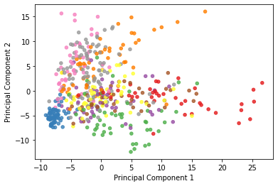 PCA decomposition of the MNIST dataset