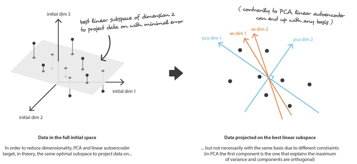 PCA vs autoencoder