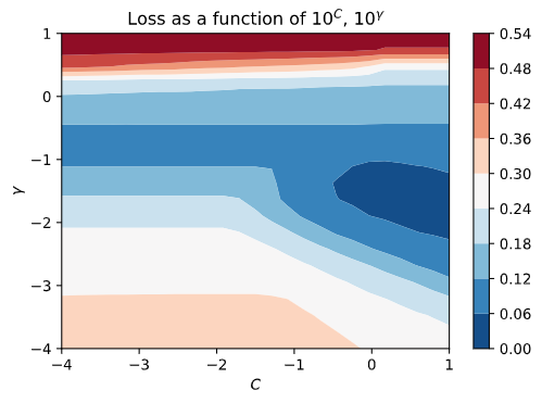 Bayesian optimization