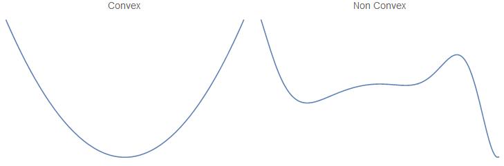 Convex vs non-convex function