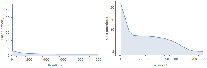 Cost evolution as a function of iteration