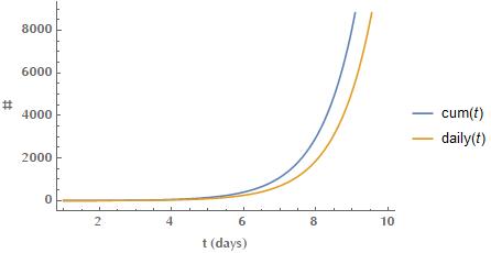 Cumulative exponential growth