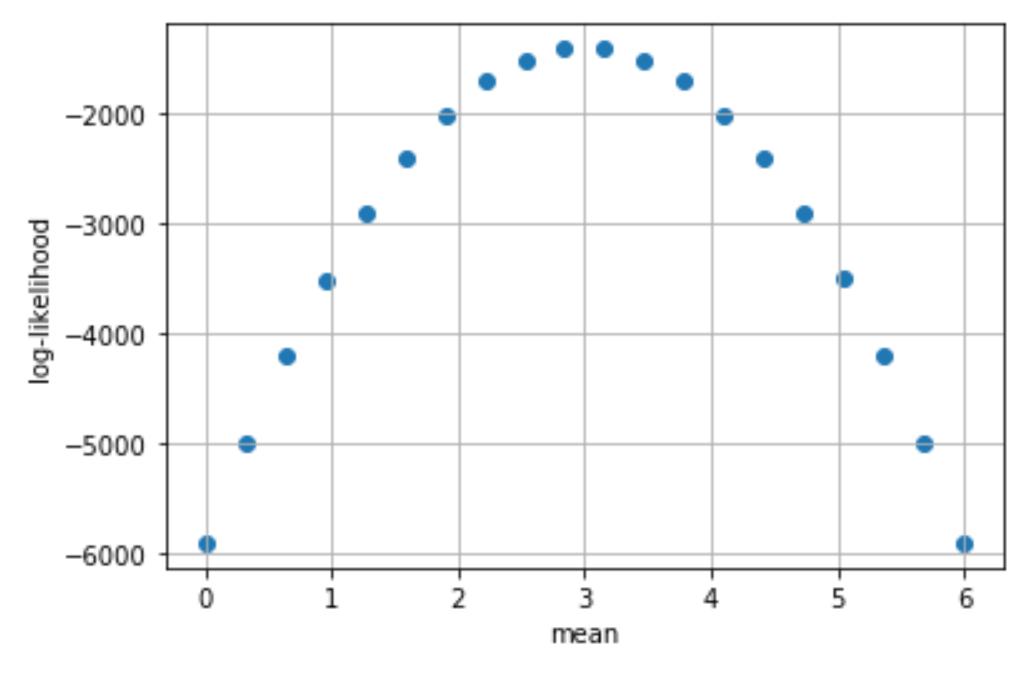 log-likelihood curve vs mean