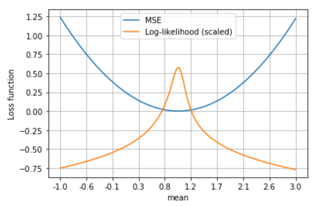 MSE and log-likelihood relation