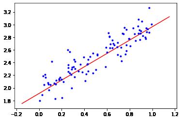 Linear regression line on noisy data