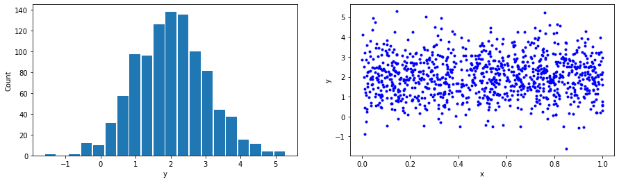 Normally distributed data