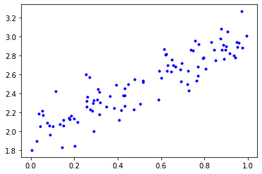 Linear data with Gaussian noise