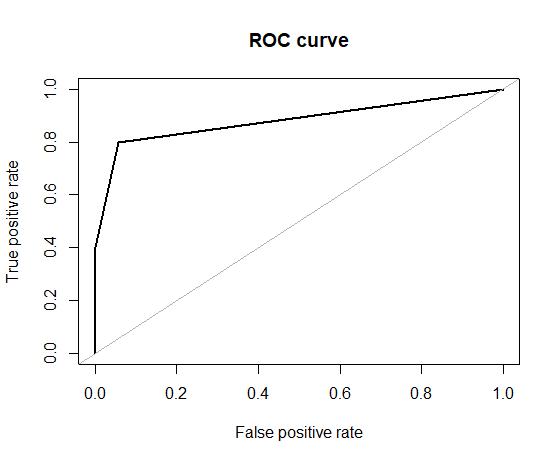 Gini vs entropy ROC curve
