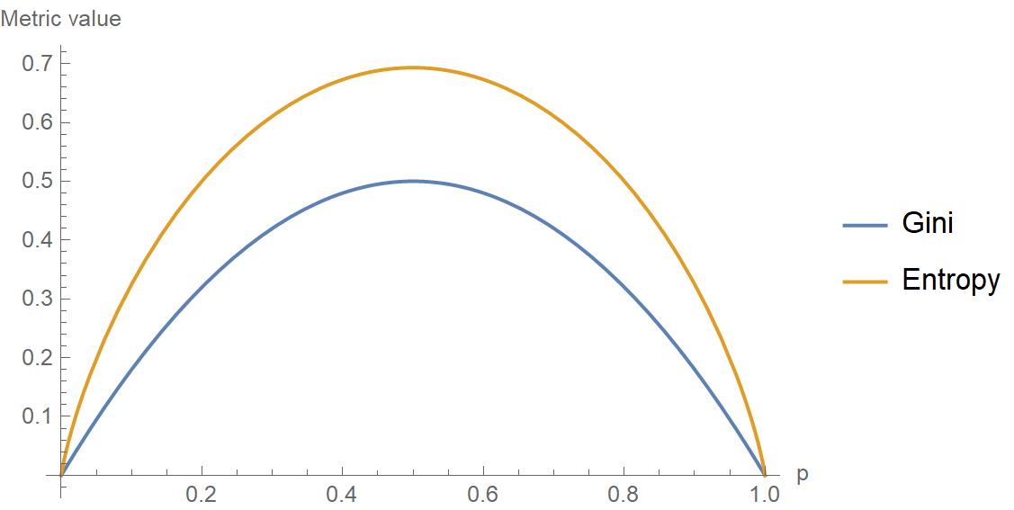 Gini vs entropy