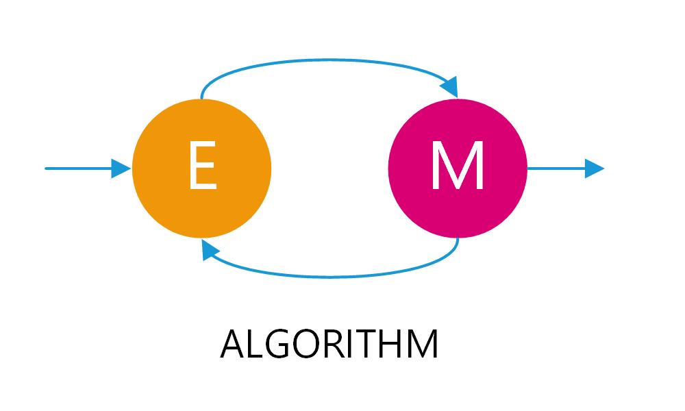 Expectation-Maximization algorithm schematic