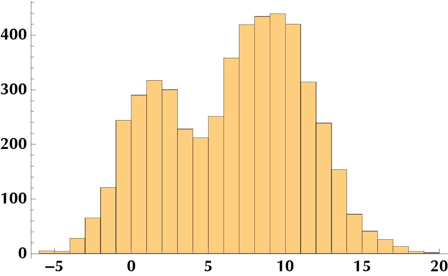 Histogram of mixture distribution