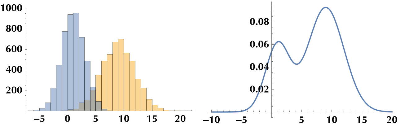 Histogram of mixed gaussian distribution