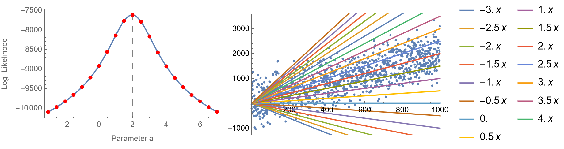 Log likelihood of linear regression model