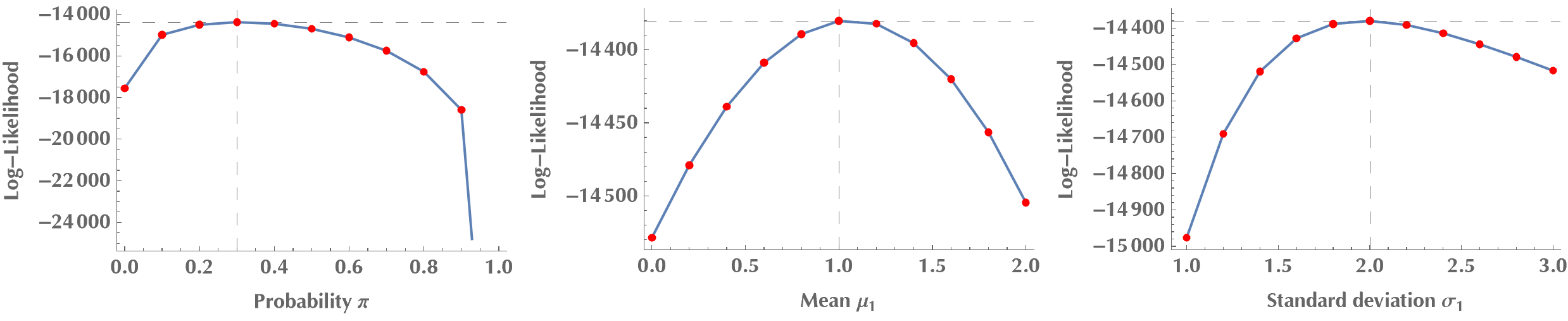 Log likelihood for varying mixing probability, mean and standard deviation