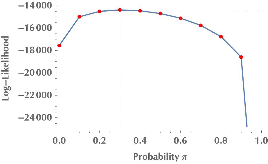 Log likelihood for varying mixing probability