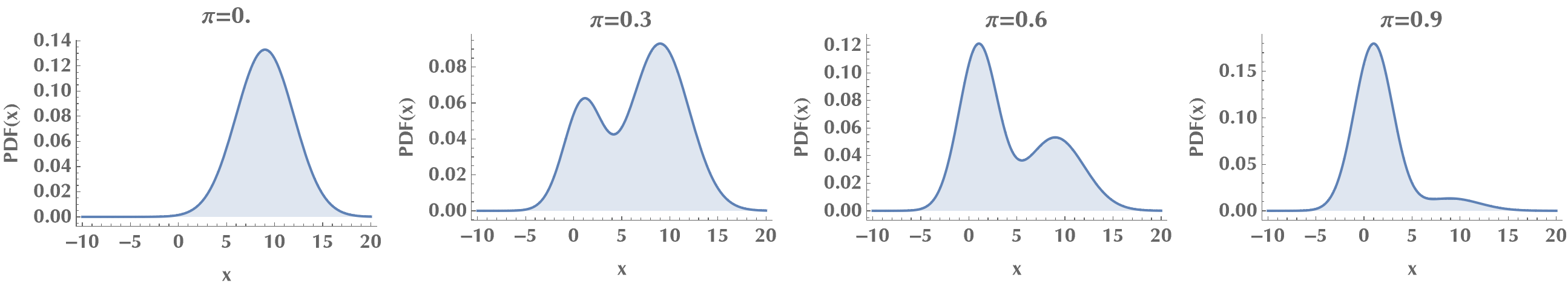 PDF of mixture distribution for varying mixing probability