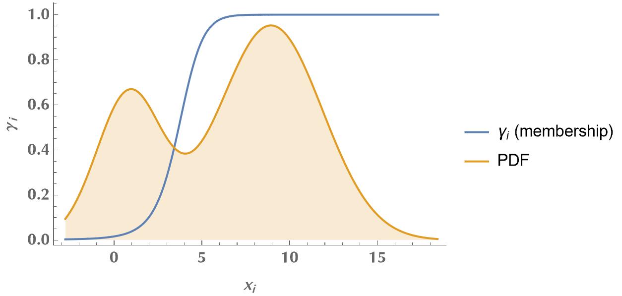 Expectation Maximization algorithm for Gaussian mixture models