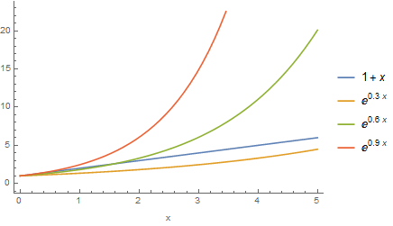Linear approximation of exponential function