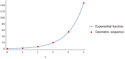Exponential function vs geometric sequence