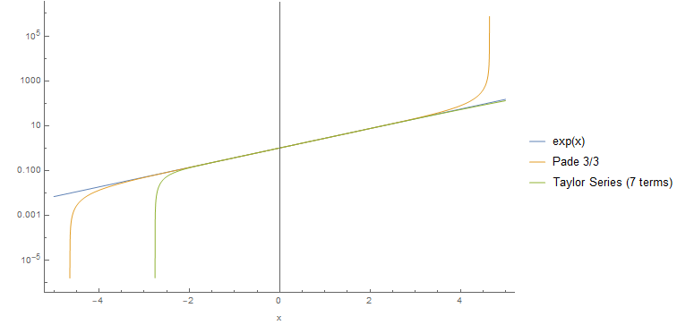 Padé vs taylor series for exponential function