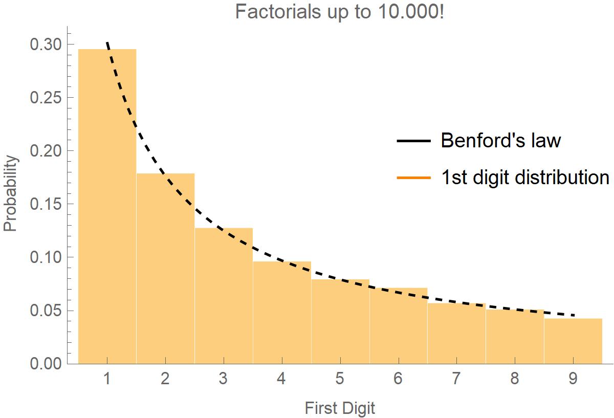 First digit distribution of factorials