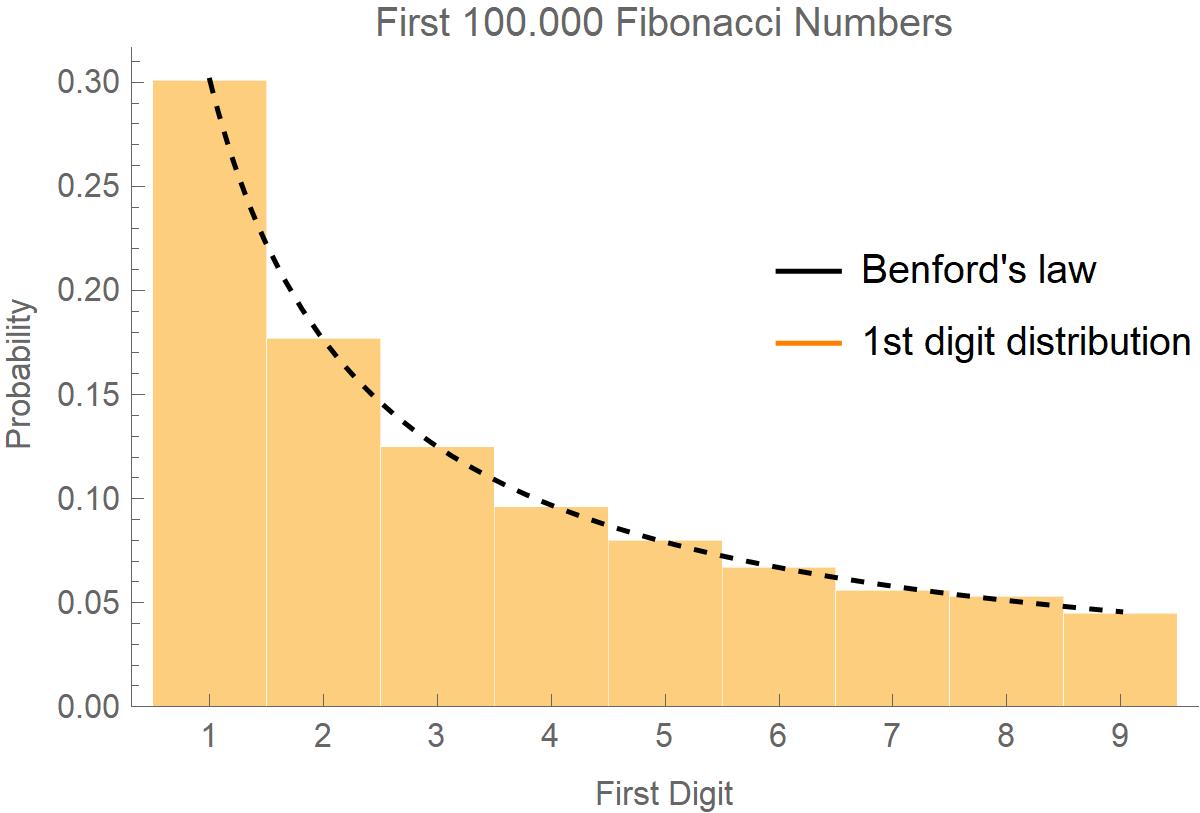 First digit distribution of Fibonacci numbers