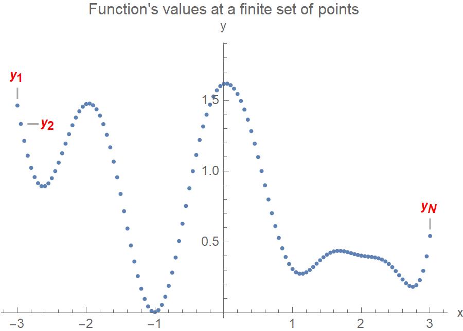 Gaussian process