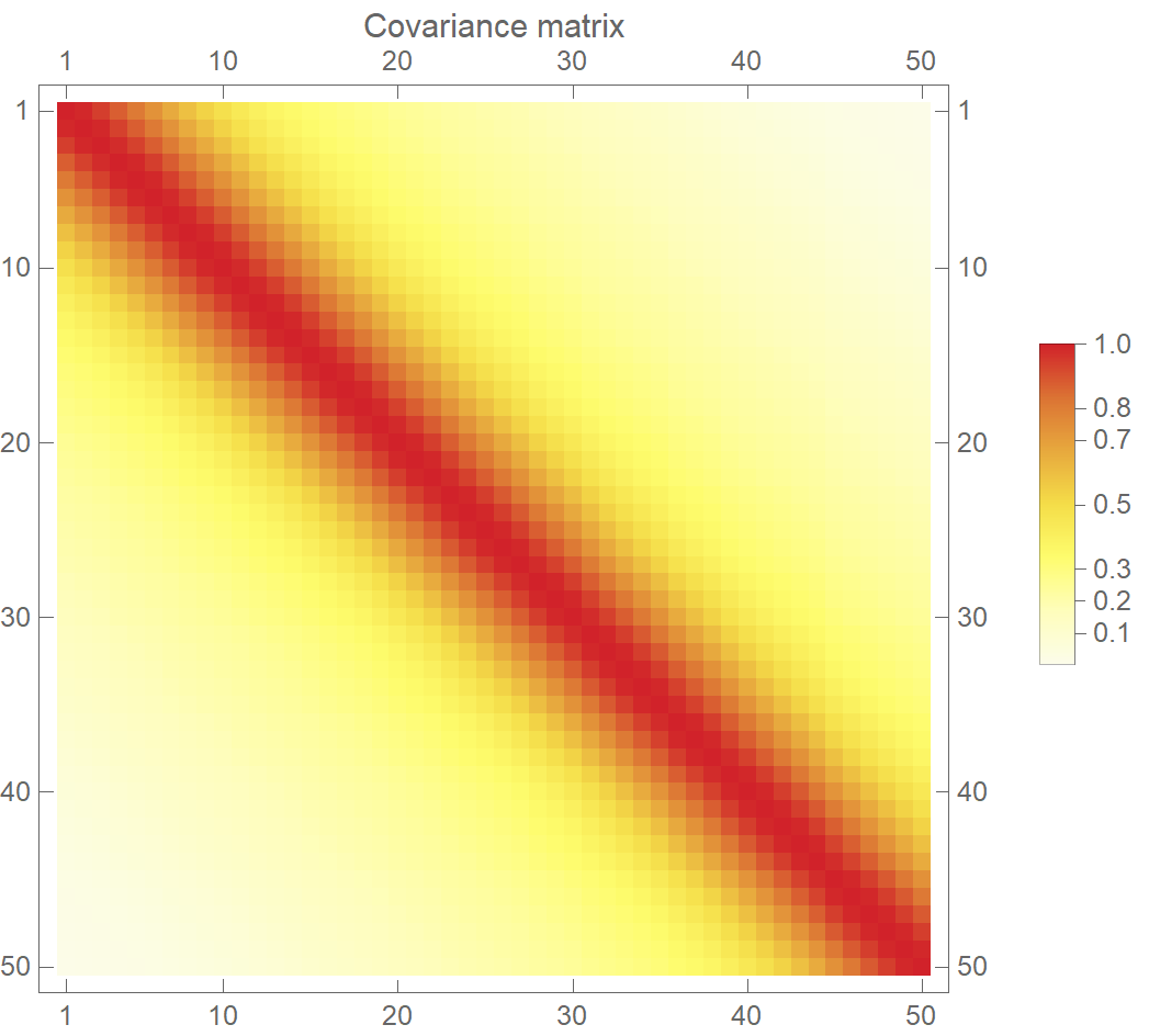 Prior distribution over functions