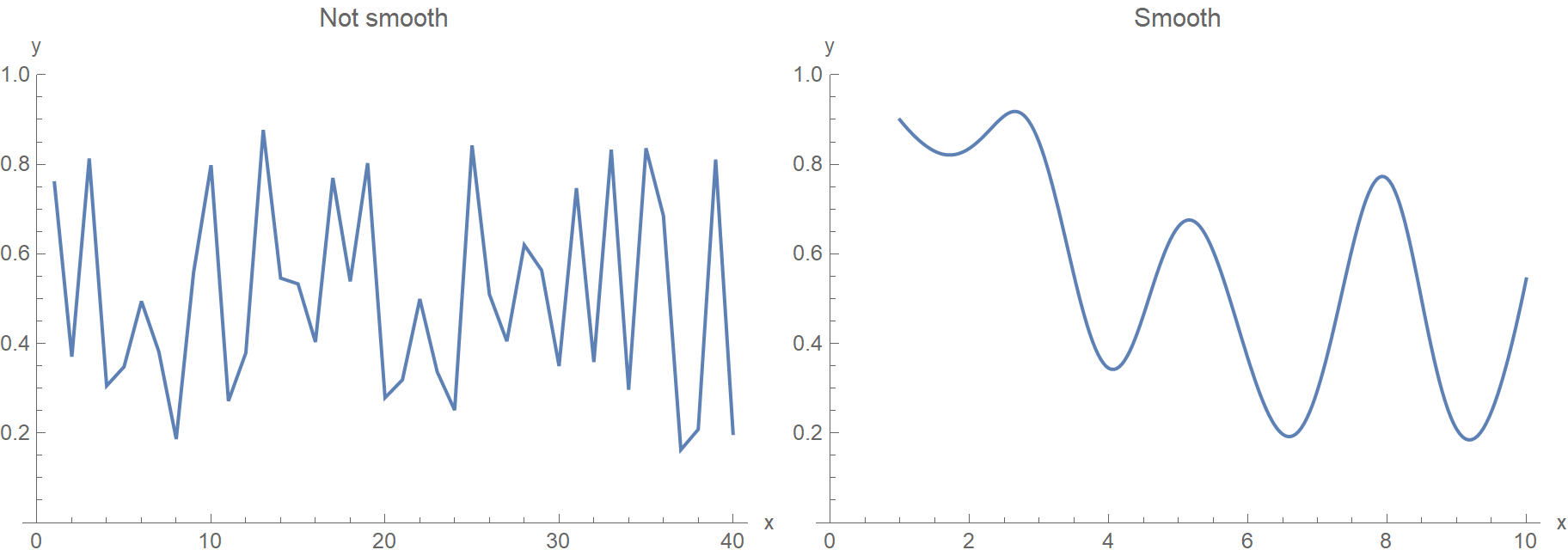 Smooth vs non-smooth functions