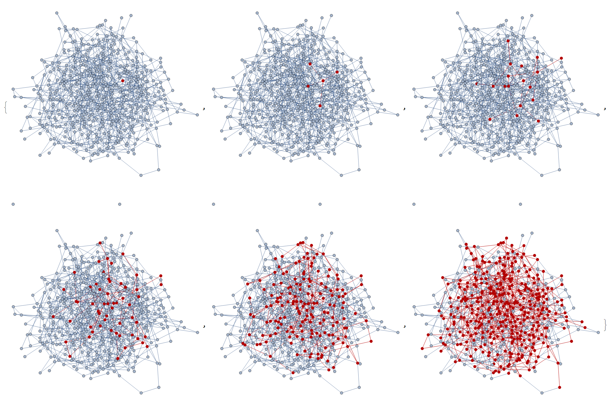 Social networks with various topologies