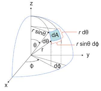 Metric tensor on a sphere