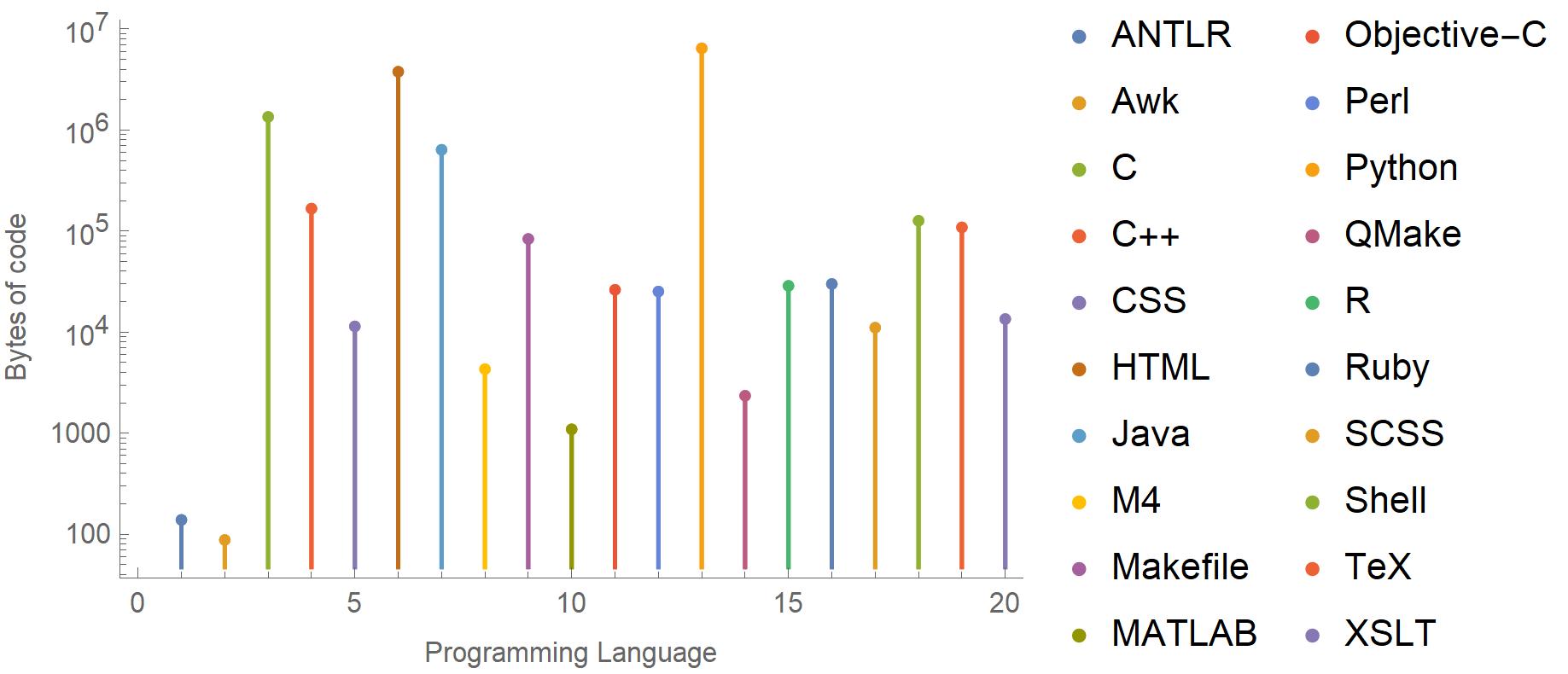 GitHub analytics programming languages