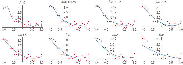 LASSO regression for various values of lambda
