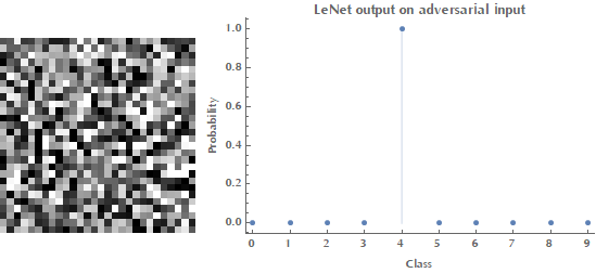 LeNet output on random (left) and adversarial (right) example