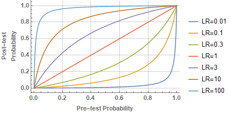 Post-test probability as a function of likelihood ratio for various values of prior-test probability