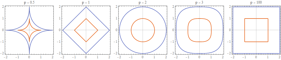 The lp norm for various values of p in two dimensions