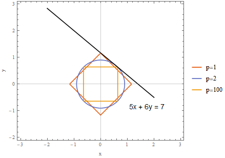 The lp norm for various values of p in three dimensions