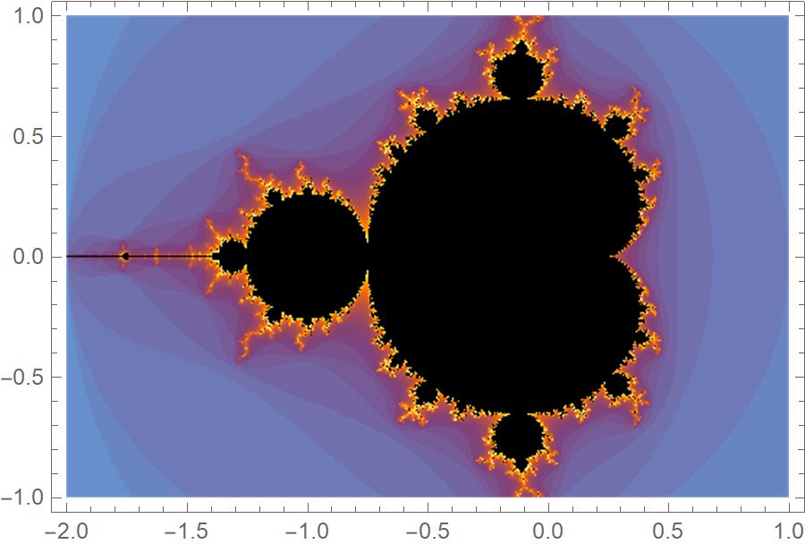 Mandelbrot set with Mathematica