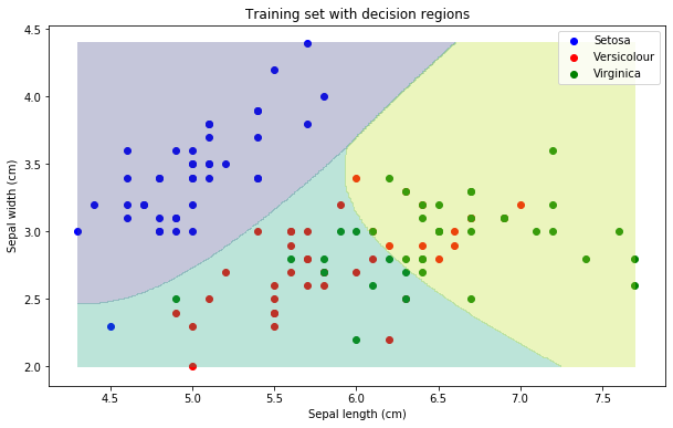 Decision regions in Naive Bayes classifier
