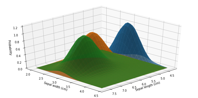 Feature distributions in Naive Bayes classifier