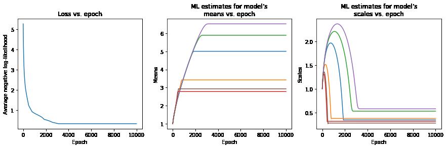 Loss vs. epoch plot