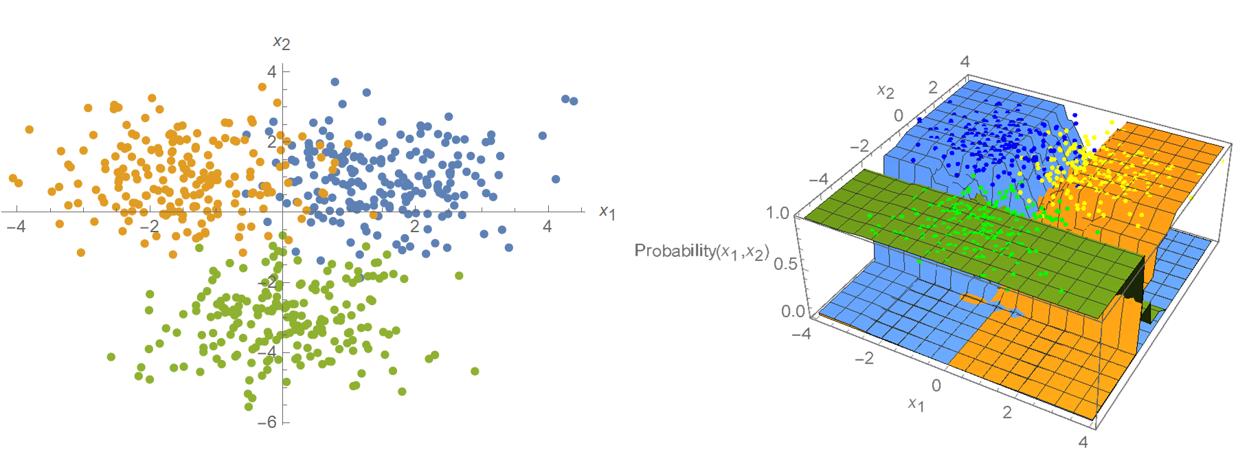 Naive Bayes classifier with piecewise-constant feature distributions