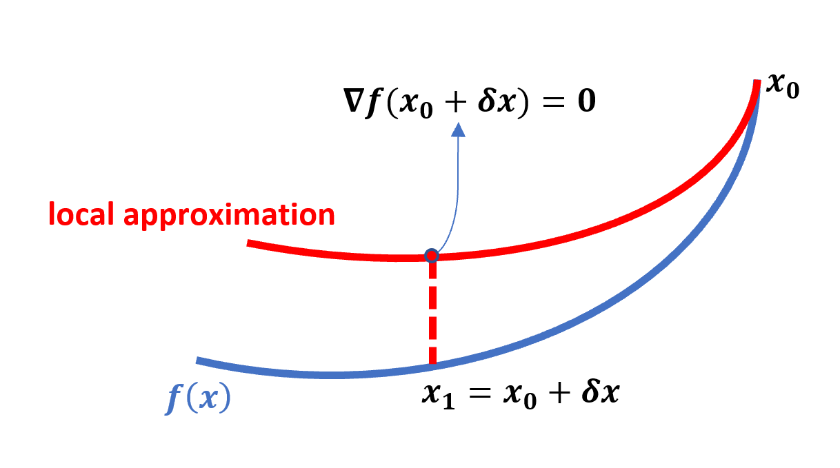 Geometric interpretation of Newton method
