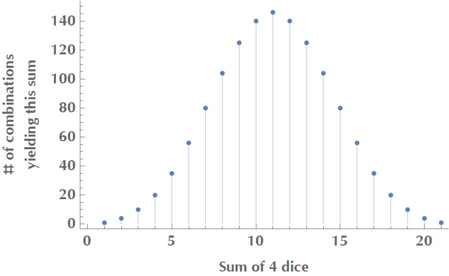 Sum of dice plot